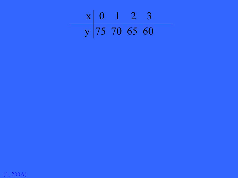 (1, 300) Make a graph for the function table below. x 0 1 2 3 4 y 7 9 11 13 15