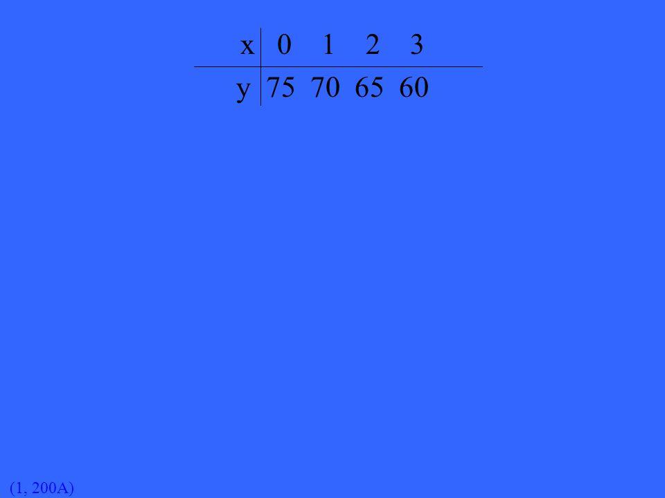 (1, 200A) x 0 1 2 3 y 75 70 65 60