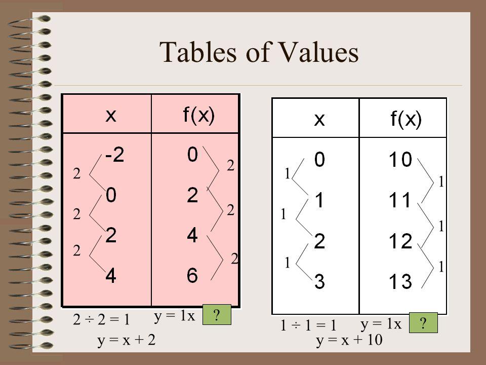 Tables of Values 2 2 2 2 2 2 2 ÷ 2 = 1 y = 1x ? y = x + 2 1 1 1 1 1 1 1 ÷ 1 = 1 y = 1x ? y = x + 10