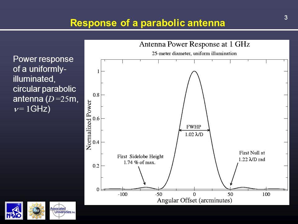 3 Response of a parabolic antenna Power response of a uniformly- illuminated, circular parabolic antenna ( D =25 m,  = 1 GHz)