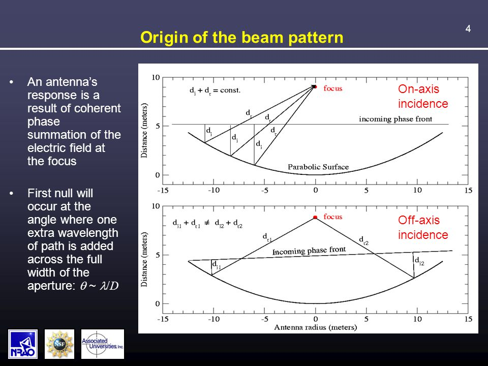 4 Origin of the beam pattern An antenna's response is a result of coherent phase summation of the electric field at the focus First null will occur at the angle where one extra wavelength of path is added across the full width of the aperture:  ~ /D On-axis incidence Off-axis incidence