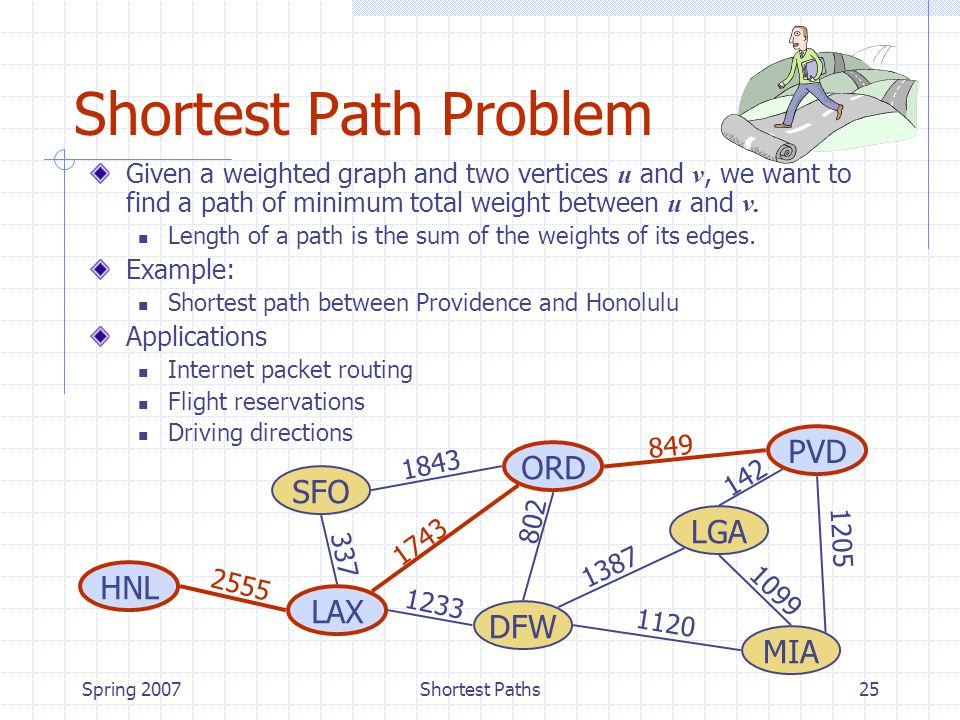 Spring 2007Shortest Paths25 Shortest Path Problem Given a weighted graph and two vertices u and v, we want to find a path of minimum total weight between u and v.