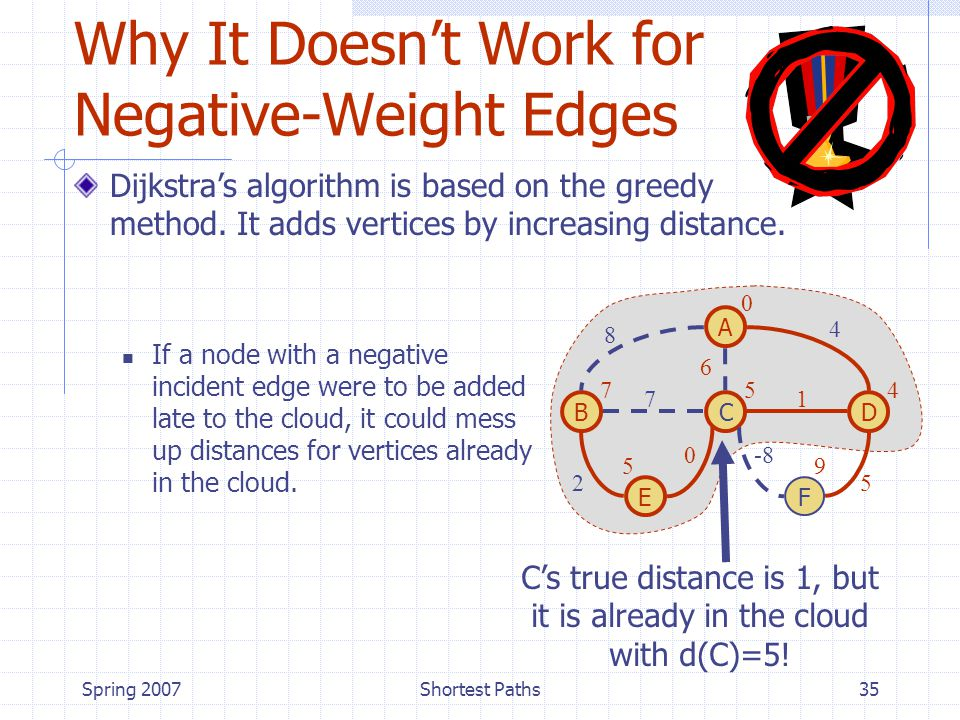 Spring 2007Shortest Paths35 Why It Doesn't Work for Negative-Weight Edges If a node with a negative incident edge were to be added late to the cloud, it could mess up distances for vertices already in the cloud.