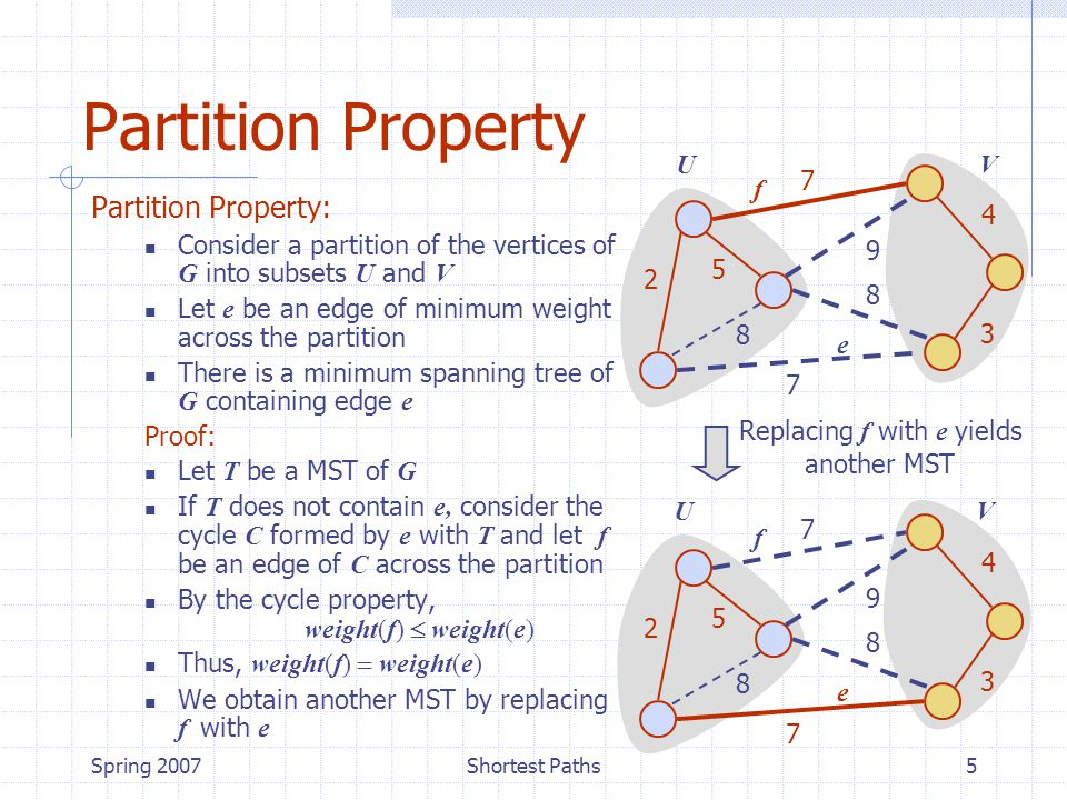 Spring 2007Shortest Paths5 UV Partition Property Partition Property: Consider a partition of the vertices of G into subsets U and V Let e be an edge of minimum weight across the partition There is a minimum spanning tree of G containing edge e Proof: Let T be a MST of G If T does not contain e, consider the cycle C formed by e with T and let f be an edge of C across the partition By the cycle property, weight(f)  weight(e) Thus, weight(f)  weight(e) We obtain another MST by replacing f with e 7 4 2 8 5 7 3 9 8 e f 7 4 2 8 5 7 3 9 8 e f Replacing f with e yields another MST UV