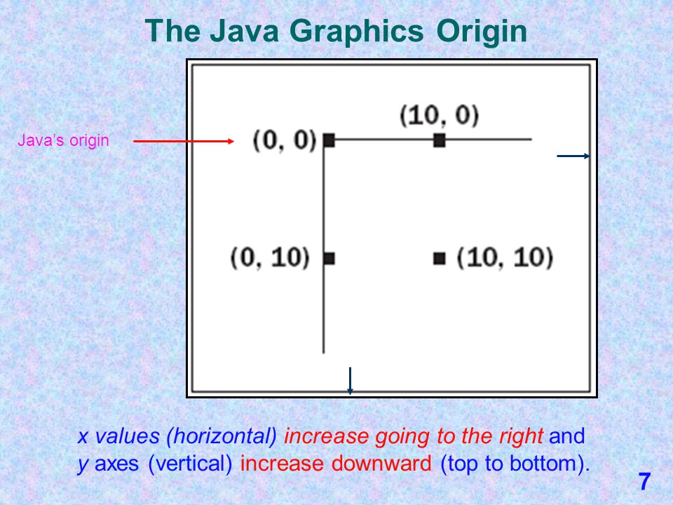 The Java Graphics Coordinate System Every Java graphics program uses a coordinate system similar to the one used in geometry. Positions of items in a