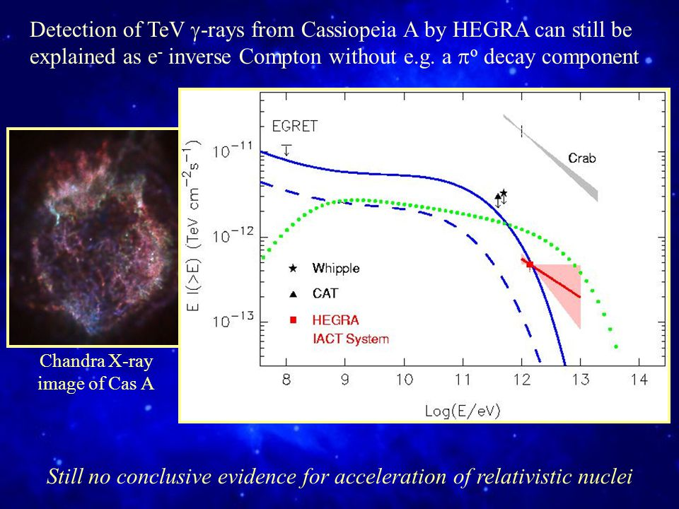 Chandra X-ray image of Cas A Detection of TeV  -rays from Cassiopeia A by HEGRA can still be explained as e - inverse Compton without e.g.