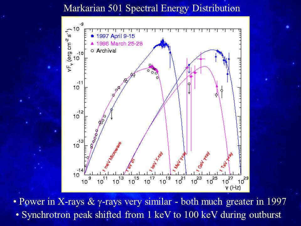 Markarian 501 Spectral Energy Distribution Power in X-rays &  -rays very similar - both much greater in 1997 Synchrotron peak shifted from 1 keV to 100 keV during outburst