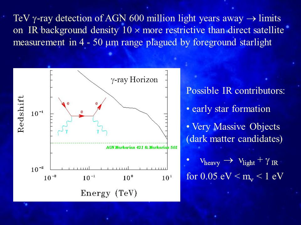 TeV  -ray detection of AGN 600 million light years away  limits on IR background density 10  more restrictive than direct satellite measurement in 4 - 50  m range plagued by foreground starlight Possible IR contributors: early star formation Very Massive Objects (dark matter candidates) heavy  light +   IR for 0.05 eV < m  < 1 eV  -ray Horizon