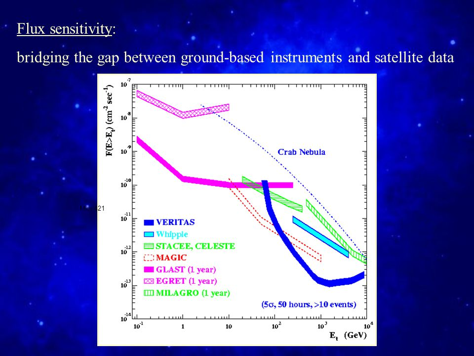 Flux sensitivity: bridging the gap between ground-based instruments and satellite data Mkn 421