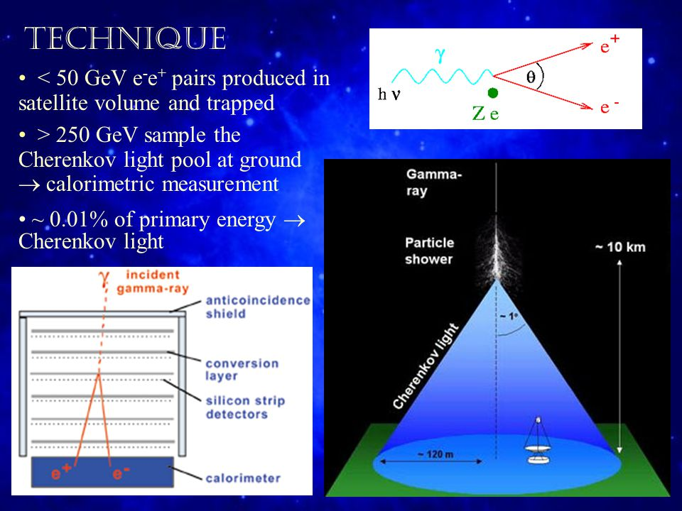 < 50 GeV e - e + pairs produced in satellite volume and trapped > 250 GeV sample the Cherenkov light pool at ground  calorimetric measurement ~ 0.01% of primary energy  Cherenkov light TECHNIQUE