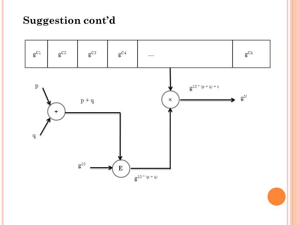 g C1 g C2 g C3 g C4 … g Ck  + E p q g 10 gNgN p + q g 10 * (p + q) g 10 * (p + q) + c