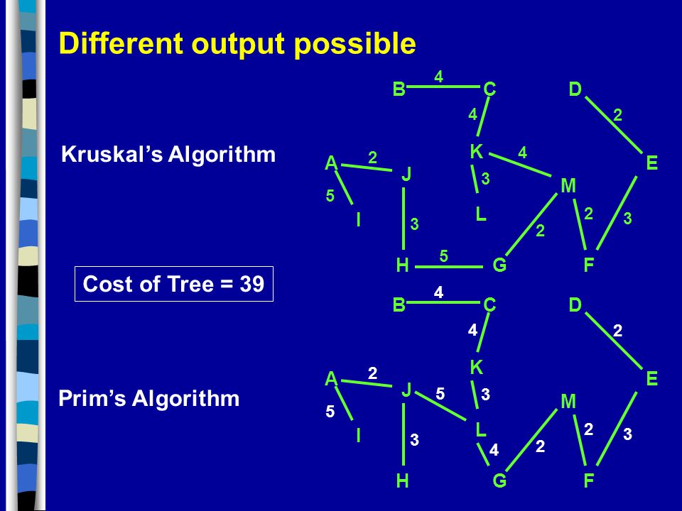 Different output possible 3 A GH BCD I J K F L E M 5 5 2 2 2 3 3 4 4 4 2 A GH BCD I J K F L E M 5 5 2 2 2 3 3 4 4 4 2 3 Kruskal's Algorithm Prim's Algorithm Cost of Tree = 39