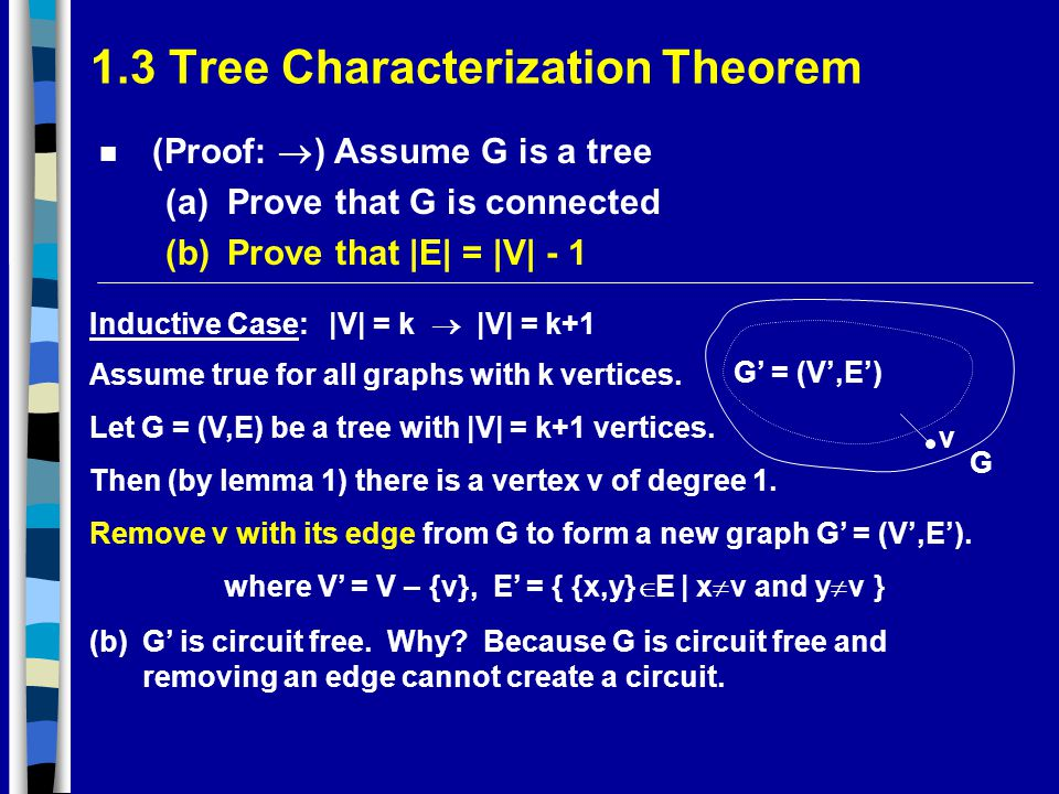 1.3 Tree Characterization Theorem (Proof:  ) Assume G is a tree (a)Prove that G is connected (b)Prove that |E| = |V| - 1 Inductive Case:|V| = k  |V| = k+1 Assume true for all graphs with k vertices.