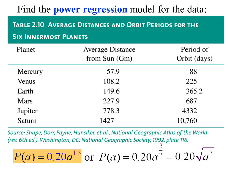 Find the power regression model for the data: