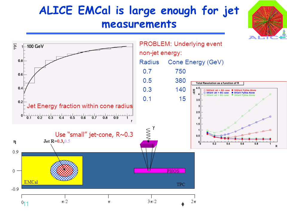 11 ALICE EMCal is large enough for jet measurements PROBLEM: Underlying event non-jet energy: Radius Cone Energy (GeV) 0.7 750 0.5 380 0.3 140 0.1 15
