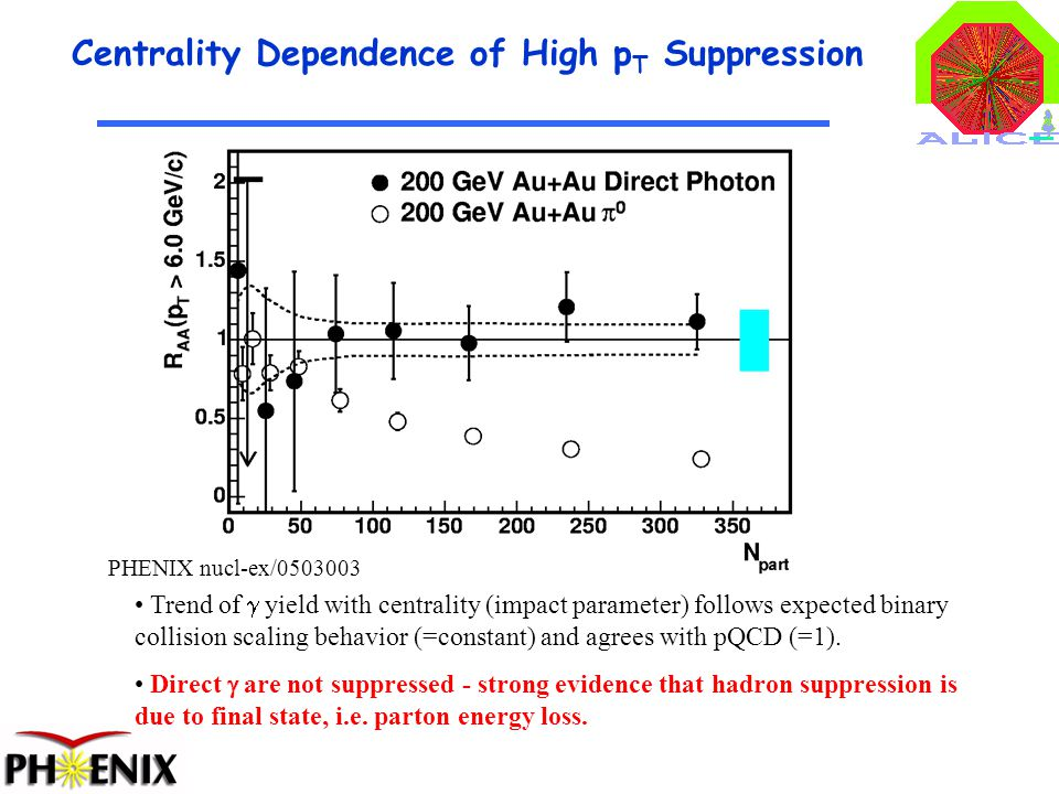 3 Centrality Dependence of High p T Suppression PHENIX nucl-ex/0503003 Trend of  yield with centrality (impact parameter) follows expected binary collision scaling behavior (=constant) and agrees with pQCD (=1).