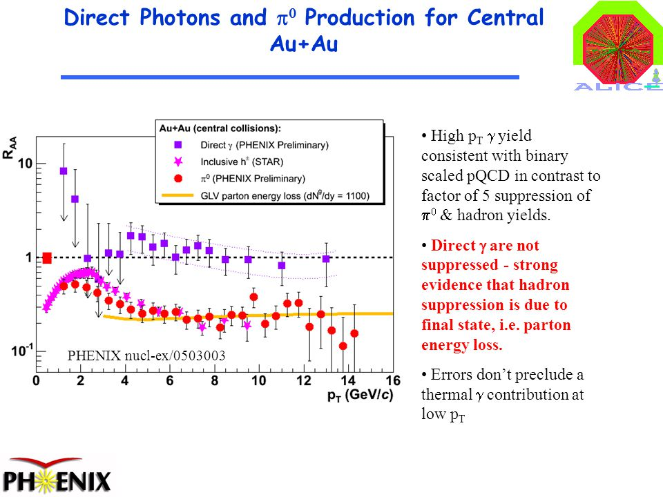 4 Direct Photons and   Production for Central Au+Au PHENIX nucl-ex/0503003 High p T  yield consistent with binary scaled pQCD in contrast to factor