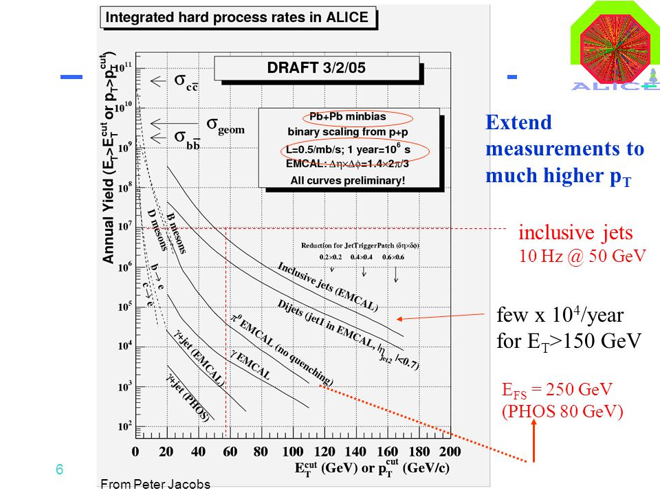 6 inclusive jets 10 Hz @ 50 GeV few x 10 4 /year for E T >150 GeV E FS = 250 GeV (PHOS 80 GeV) Extend measurements to much higher p T From Peter Jacob
