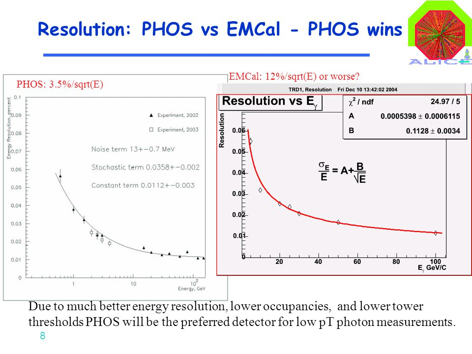 8 Resolution: PHOS vs EMCal - PHOS wins Due to much better energy resolution, lower occupancies, and lower tower thresholds PHOS will be the preferred detector for low pT photon measurements.