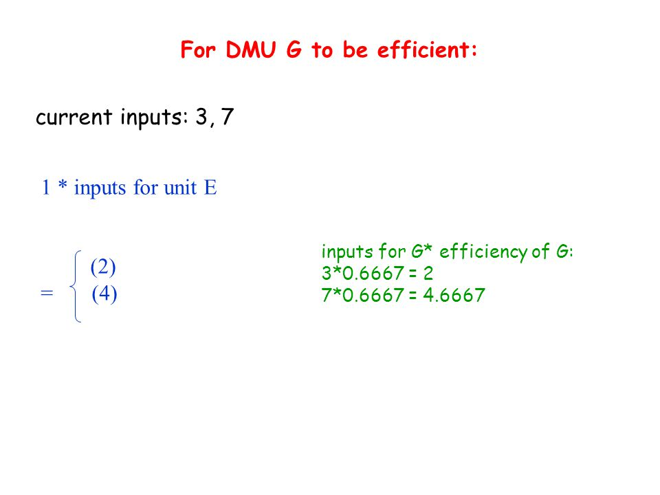 For DMU G to be efficient: 1 * inputs for unit E (2) = (4) current inputs: 3, 7 inputs for G* efficiency of G: 3*0.6667 = 2 7*0.6667 = 4.6667