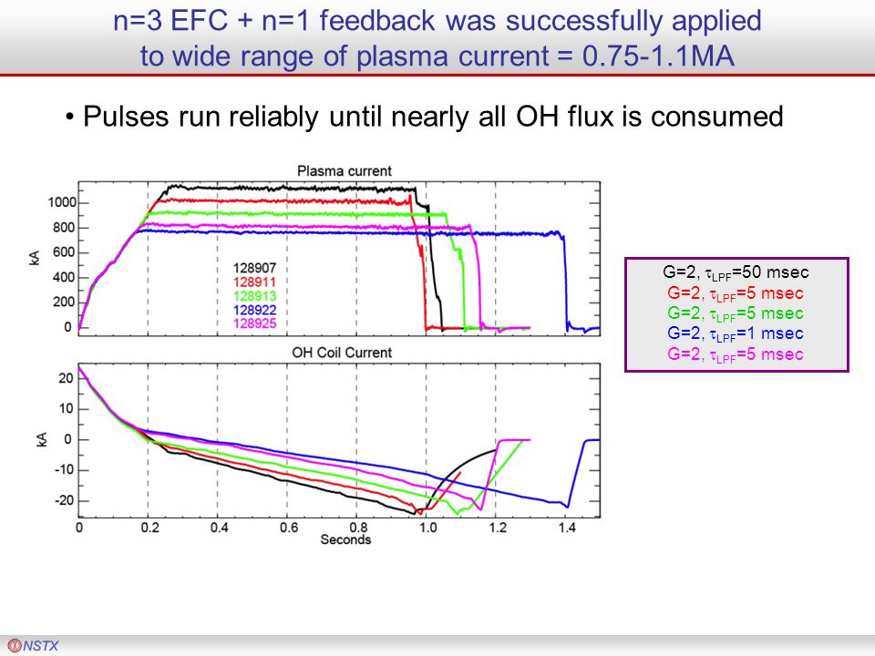 n=3 EFC + n=1 feedback was successfully applied to wide range of plasma current = 0.75-1.1MA Pulses run reliably until nearly all OH flux is consumed
