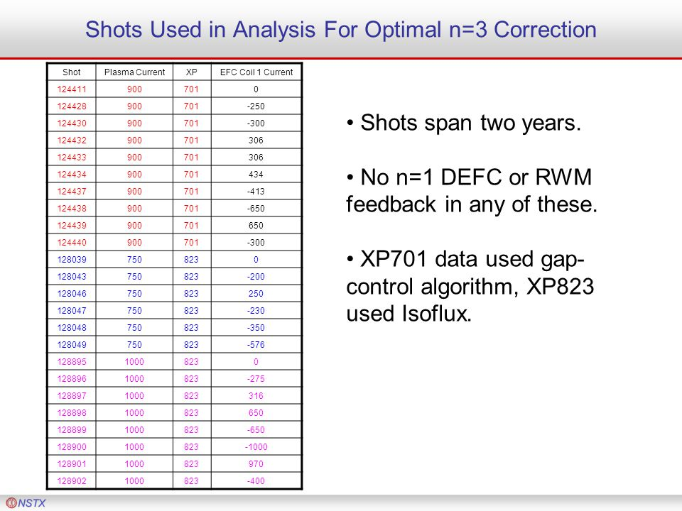 Shots Used in Analysis For Optimal n=3 Correction ShotPlasma CurrentXPEFC Coil 1 Current 1244119007010 124428900701-250 124430900701-300 124432900701306 124433900701306 124434900701434 124437900701-413 124438900701-650 124439900701650 124440900701-300 1280397508230 128043750823-200 128046750823250 128047750823-230 128048750823-350 128049750823-576 12889510008230 1288961000823-275 1288971000823316 1288981000823650 1288991000823-650 1289001000823-1000 1289011000823970 1289021000823-400 Shots span two years.