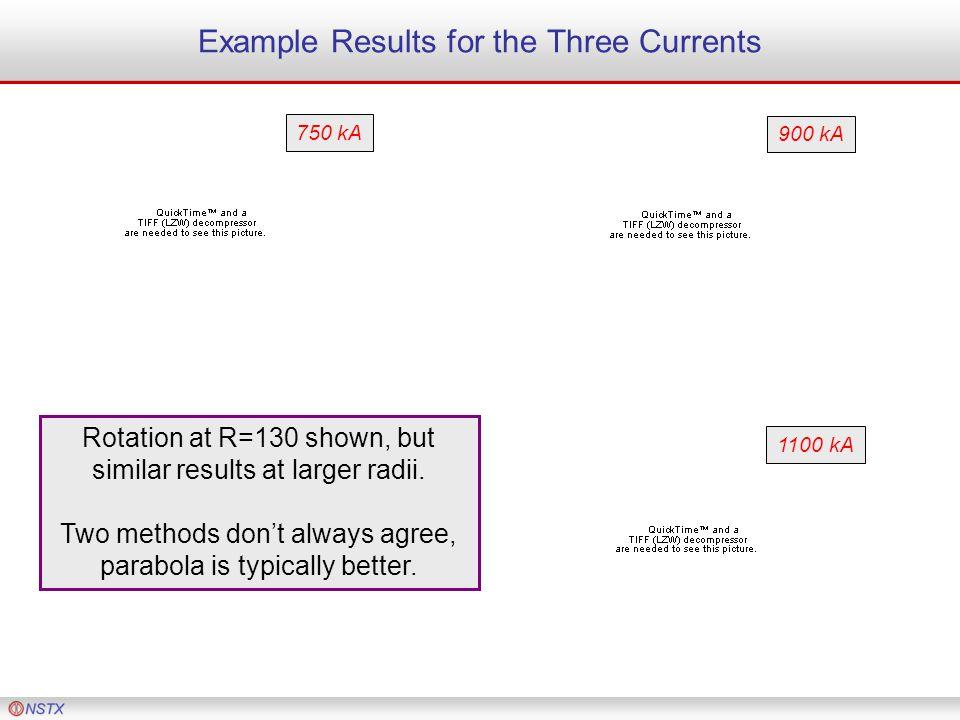 Example Results for the Three Currents 750 kA 900 kA 1100 kA Rotation at R=130 shown, but similar results at larger radii.