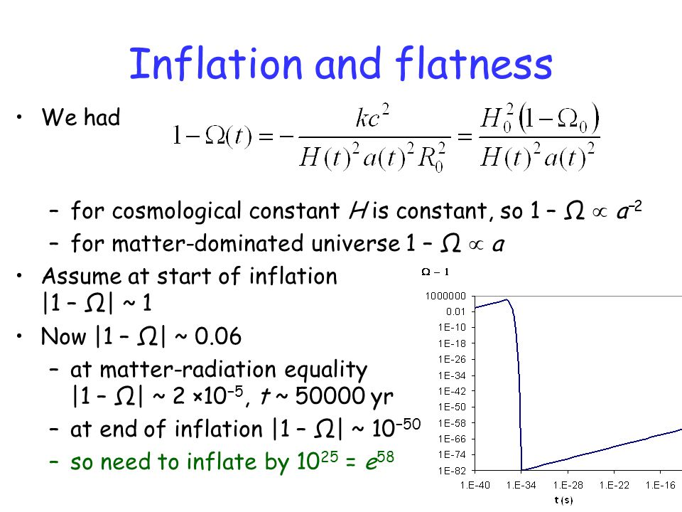 Inflation and flatness We had –for cosmological constant H is constant, so 1 – Ω  a −2 –for matter-dominated universe 1 – Ω  a Assume at start of inflation |1 – Ω| ~ 1 Now |1 – Ω| ~ 0.06 –at matter-radiation equality |1 – Ω| ~ 2 ×10 −5, t ~ 50000 yr –at end of inflation |1 – Ω| ~ 10 −50 –so need to inflate by 10 25 = e 58