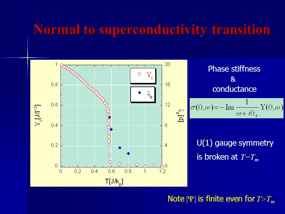 Note |  | is finite even for T>T m U(1) gauge symmetry is broken at T=T m Phase stiffness & conductance Normal to superconductivity transition