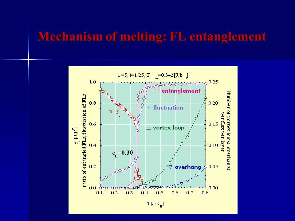 Mechanism of melting: FL entanglement