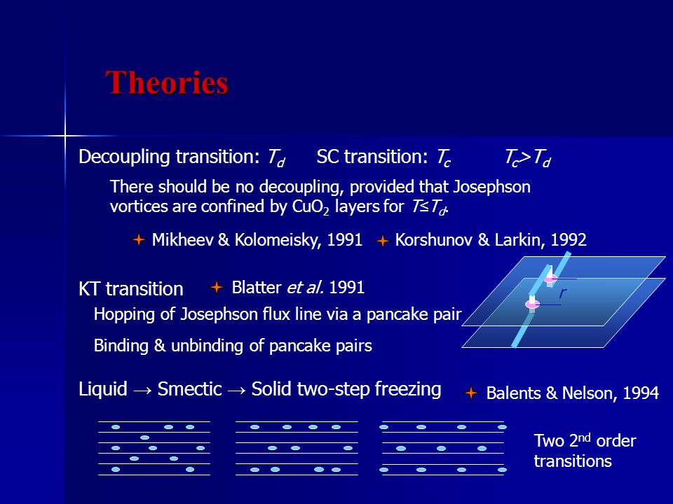 Korshunov & Larkin, 1992Mikheev & Kolomeisky, 1991 There should be no decoupling, provided that Josephson vortices are confined by CuO 2 layers for T ≤ T d.