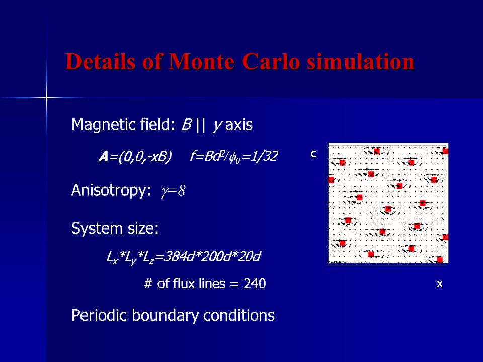 Magnetic field: B || y axis x c System size: # of flux lines = 240 Periodic boundary conditions Anisotropy:  =8 A=(0,0,-xB) f=Bd 2 /  0 =1/32 L x *L y *L z =384d*200d*20d Details of Monte Carlo simulation