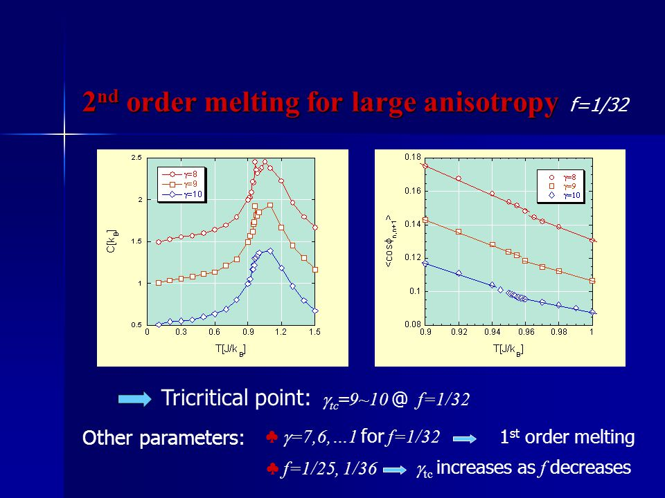 2 nd order melting for large anisotropy Tricritical point:  tc =9~10 @ f=1/32 ♣ f=1/25, 1/36  tc increases as f decreases f=1/32 Other parameters: ♣  =7,6,…1 for f=1/32 1 st order melting