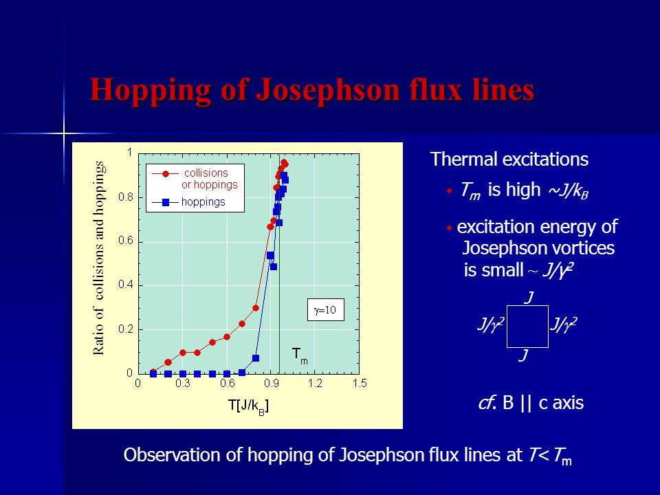 Thermal excitations Ratio of collisions and hoppings Observation of hopping of Josephson flux lines at T<T m ◆ excitation energy of Josephson vortices is small ~ J/γ 2 ◆ T m is high ~J/k B J J J/  2 cf.