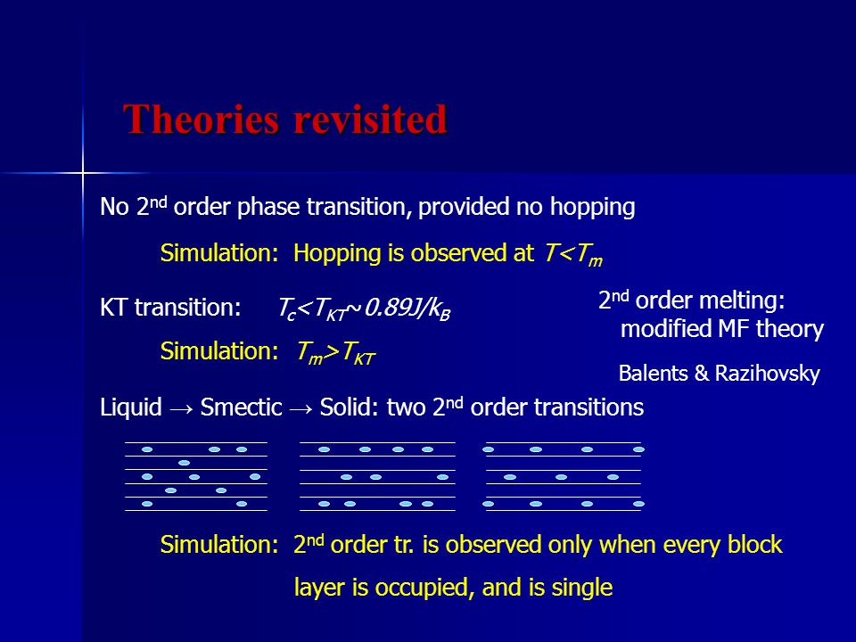 No 2 nd order phase transition, provided no hopping T c <T KT ~0.89J/k B KT transition: Liquid → Smectic → Solid: two 2 nd order transitions 2 nd order melting: modified MF theory Balents & Razihovsky Simulation: Hopping is observed at T<T m Simulation: T m >T KT Simulation: 2 nd order tr.