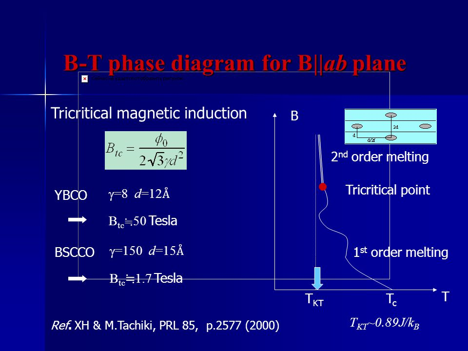 Tricritical magnetic induction Ref.
