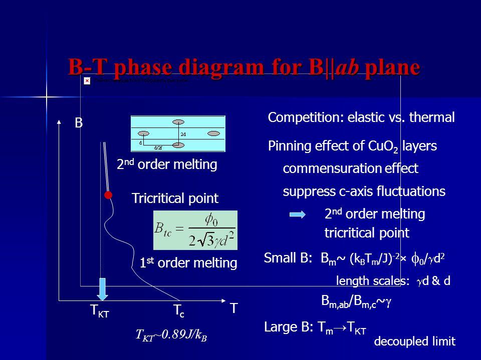 1 st order melting 2 nd order melting Tricritical point T KT T B TcTc T KT ~0.89J/k B 2 nd order melting Competition: elastic vs.
