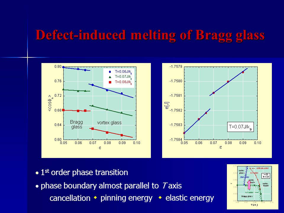 ● 1 st order phase transition cancellation ◆◆ pinning energyelastic energy ● phase boundary almost parallel to T axis e[J] Defect-induced melting of Bragg glass