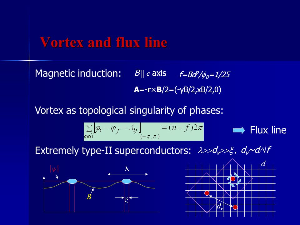 Extremely type-II superconductors:  d v  d v ~d  √ f Vortex as topological singularity of phases:  B |||| dvdv d Flux line Magnetic induction: B || c axis f=Bd 2 /  0 =1/25 A=-r×B/2=(-yB/2,xB/2,0) Vortex and flux line