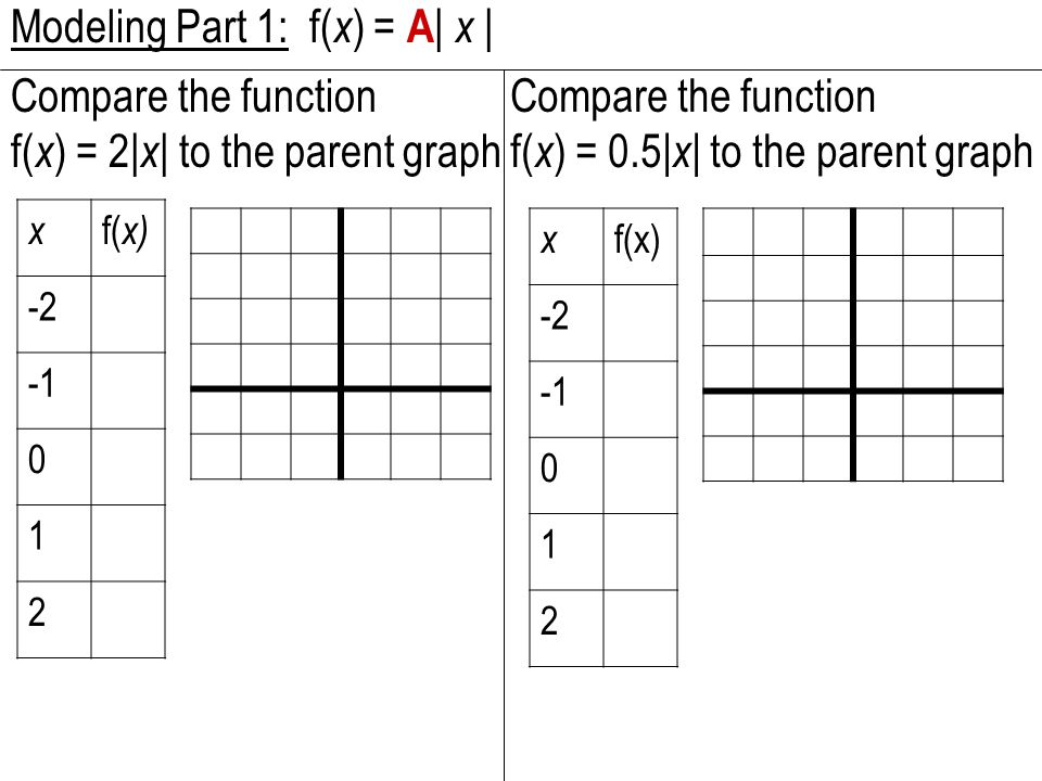 Modeling Part 1: f( x ) = A | x | Compare the function f( x ) = 2| x | to the parent graph x f( x) -2 0 1 2 Compare the function f( x ) = 0.5| x | to the parent graph x f(x) -2 0 1 2