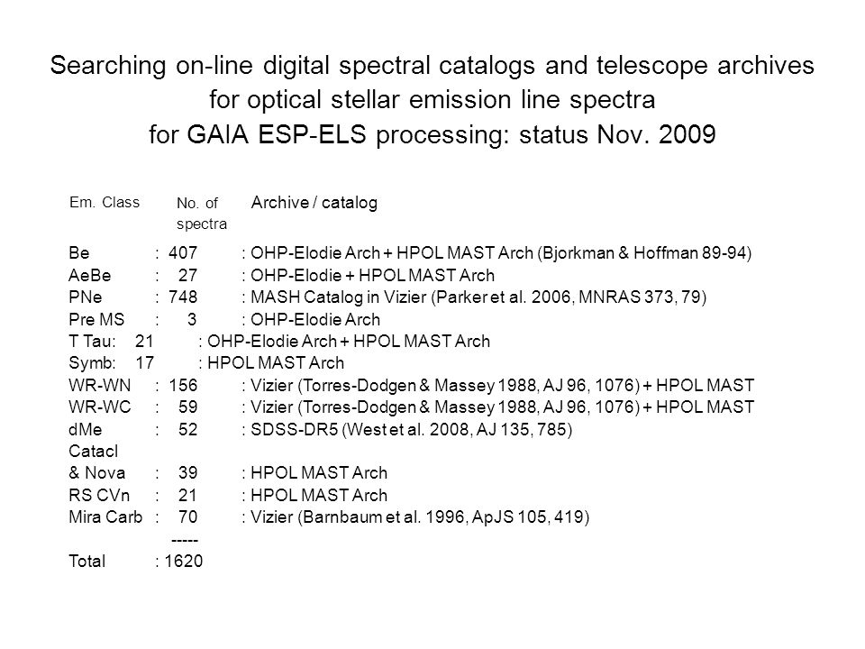 Searching on-line digital spectral catalogs and telescope archives for optical stellar emission line spectra for GAIA ESP-ELS processing: status Nov.