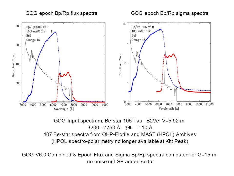 GOG Input spectrum: Be-star 105 Tau B2Ve V=5.92 m.