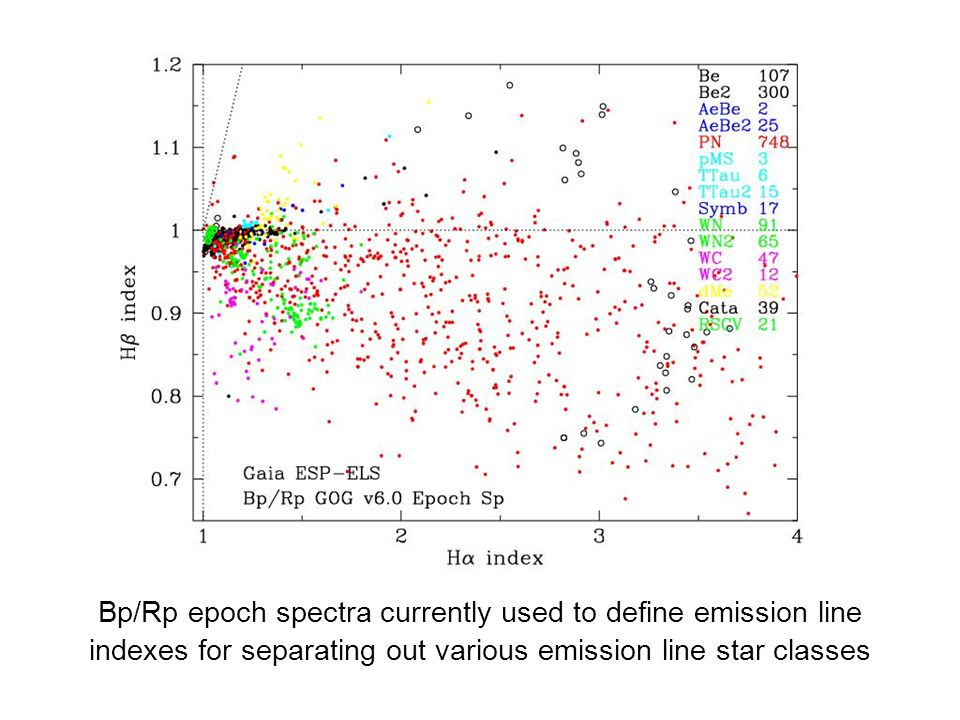 Bp/Rp epoch spectra currently used to define emission line indexes for separating out various emission line star classes