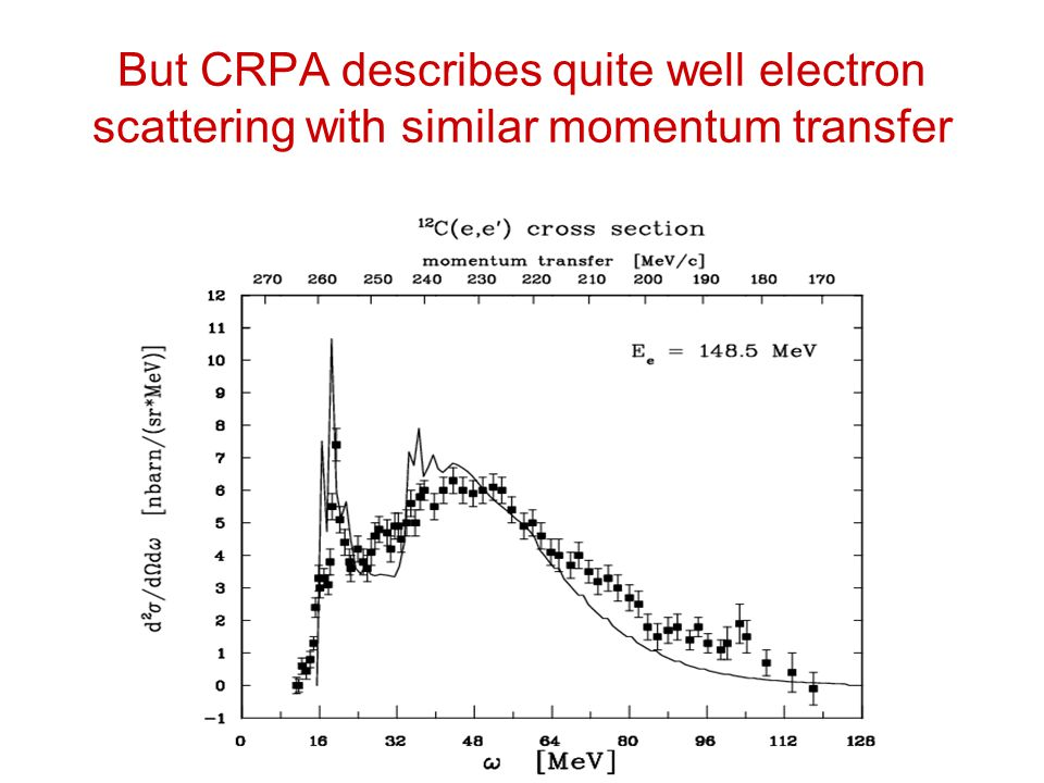 But CRPA describes quite well electron scattering with similar momentum transfer