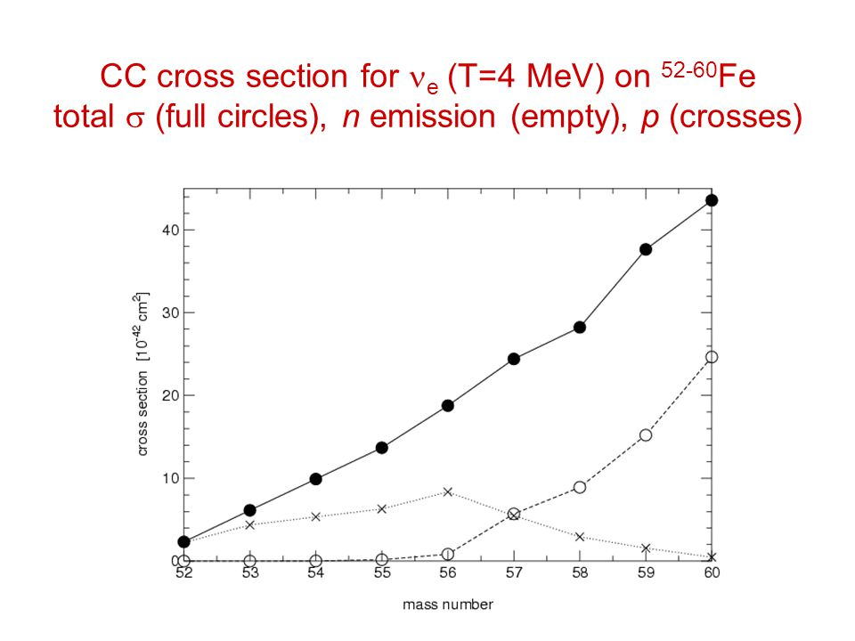 CC cross section for e (T=4 MeV) on 52-60 Fe total  (full circles), n emission (empty), p (crosses)