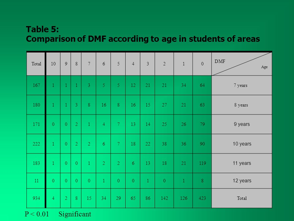 DMF Age 012345678910Total 7 years643421 12553111167 8 years63212715168 8311180 9 years 7926251413741200171 10 years 9036382218762201222 11 years 1192118136221001183 12 years 8101001000011 Total4231261428665293415824934 Table 5: Comparison of DMF according to age in students of areas P < 0.01 Significant