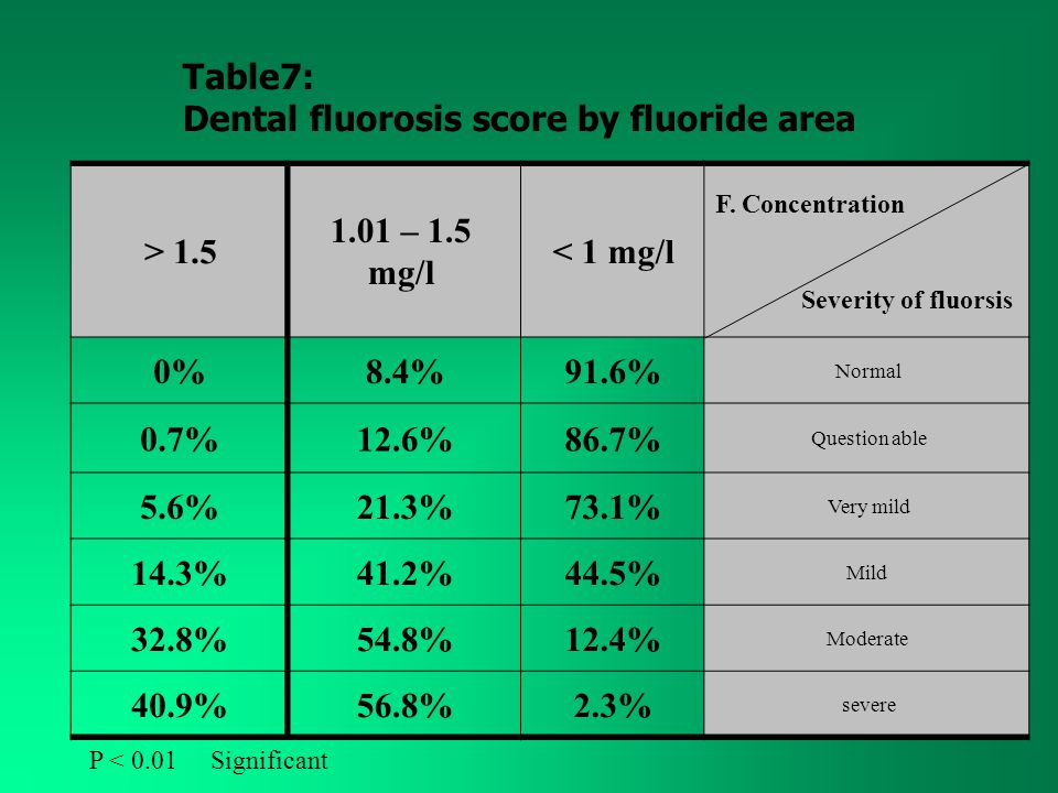 F. Concentration Severity of fluorsis < 1 mg/l 1.01 – 1.5 mg/l > 1.5 Normal 91.6%8.4%0% Question able 86.7%12.6%0.7% Very mild 73.1%21.3%5.6% Mild 44.