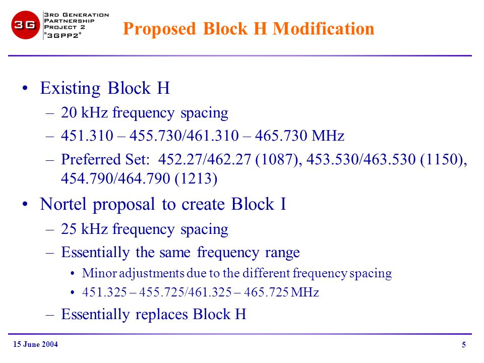 15 June 2004 5 Proposed Block H Modification Existing Block H –20 kHz frequency spacing –451.310 – 455.730/461.310 – 465.730 MHz –Preferred Set: 452.27/462.27 (1087), 453.530/463.530 (1150), 454.790/464.790 (1213) Nortel proposal to create Block I –25 kHz frequency spacing –Essentially the same frequency range Minor adjustments due to the different frequency spacing 451.325 – 455.725/461.325 – 465.725 MHz –Essentially replaces Block H