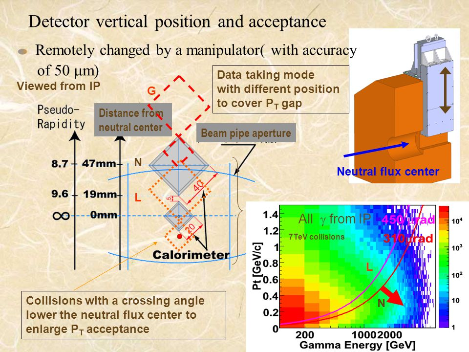 Detector vertical position and acceptance Remotely changed by a manipulator( with accuracy of 50  m) Distance from neutral center Beam pipe aperture Data taking mode with different position to cover P T gap N L G All  from IP Viewed from IP Neutral flux center N L 7TeV collisions Collisions with a crossing angle lower the neutral flux center to enlarge P T acceptance