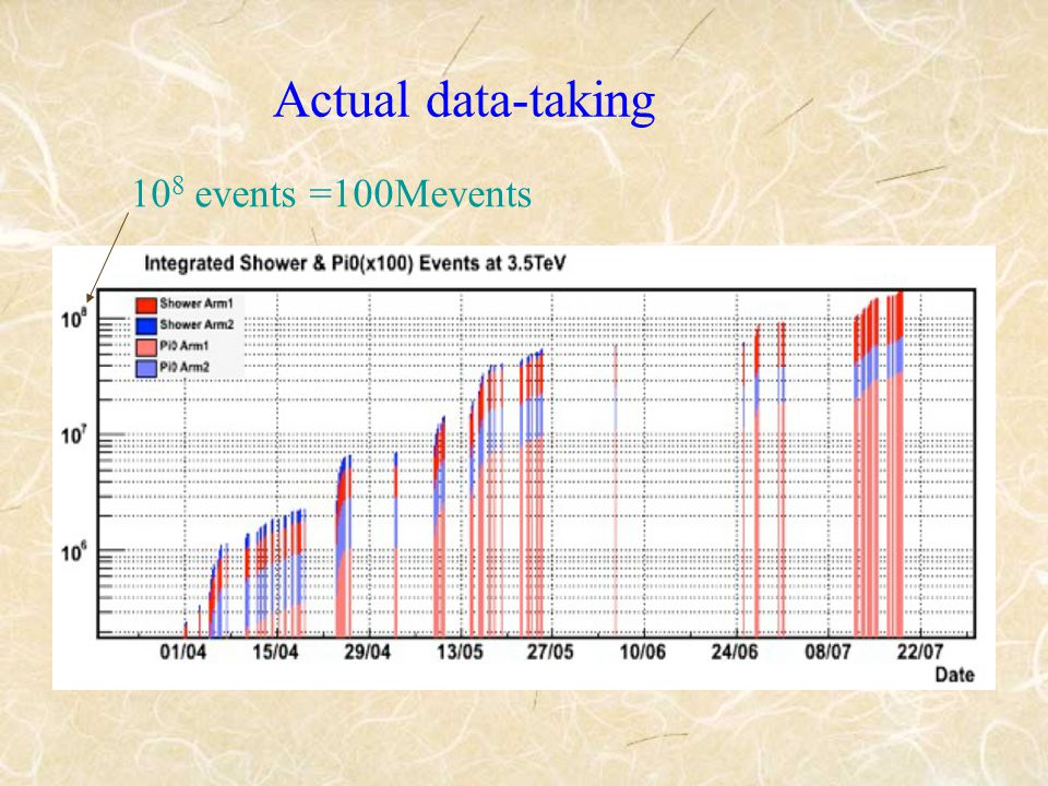 Actual data-taking 10 8 events =100Mevents